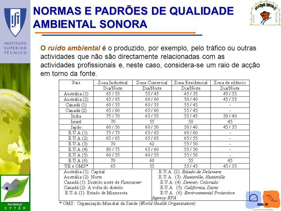 NORMAS E PADRÕES DE QUALIDADE AMBIENTAL SONORA