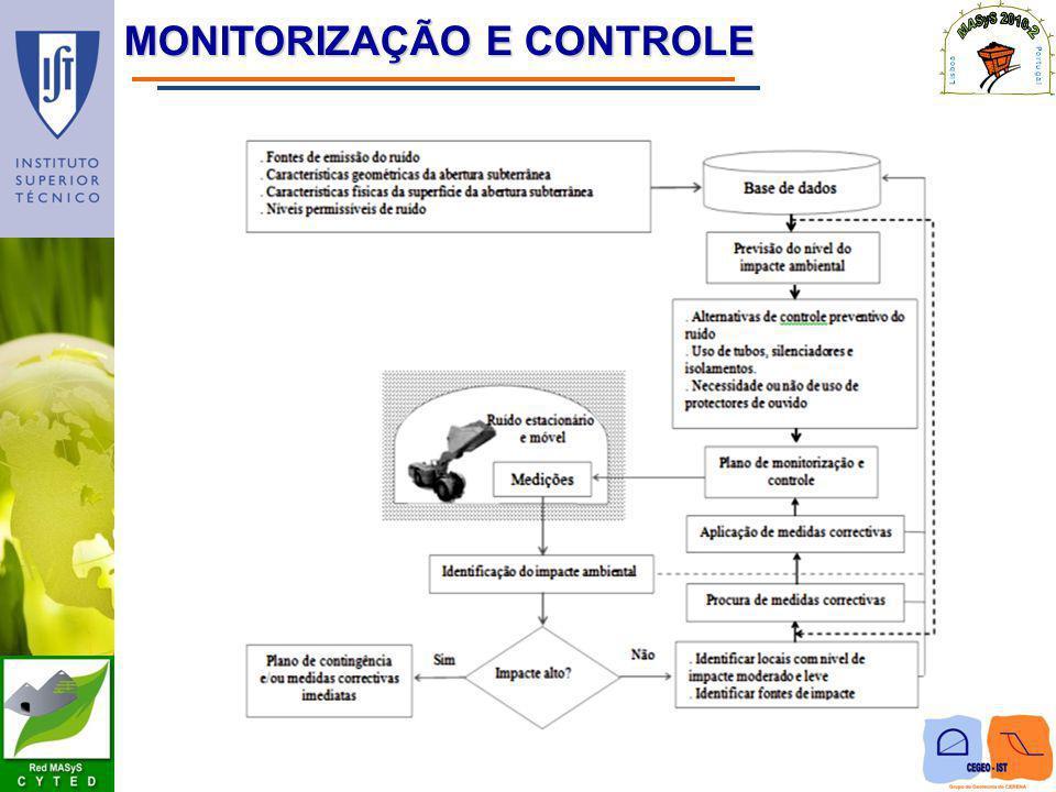 MONITORIZAÇÃO E CONTROLE