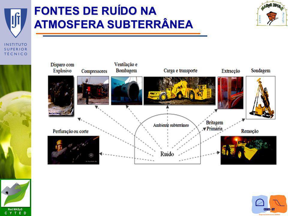 FONTES DE RUÍDO NA ATMOSFERA SUBTERRâNEA