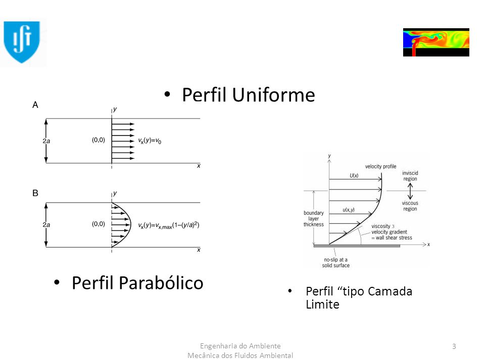 Perfil Uniforme Perfil Parabólico Perfil tipo Camada Limite