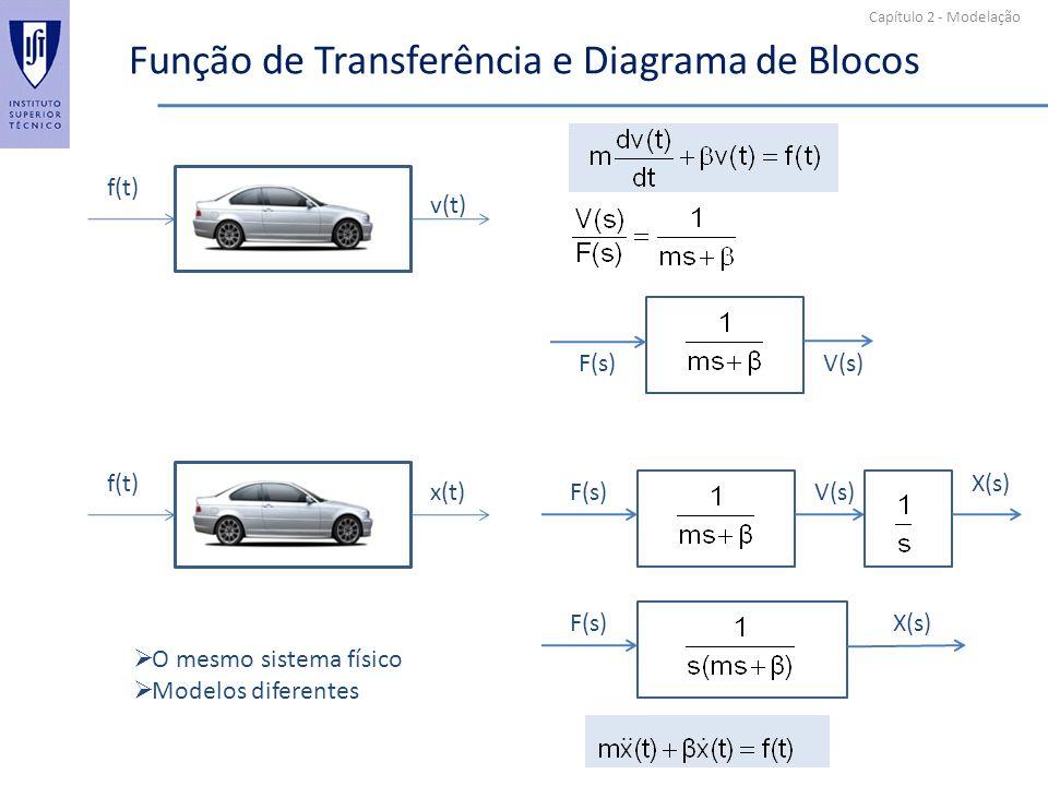 Função de Transferência e Diagrama de Blocos