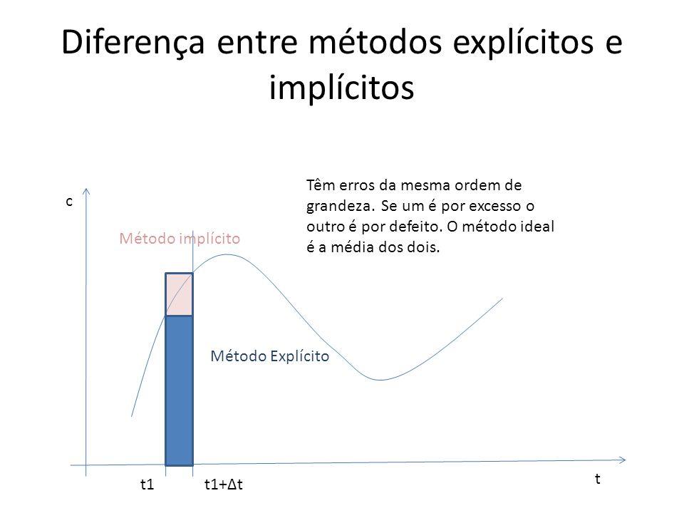 Diferença entre métodos explícitos e implícitos