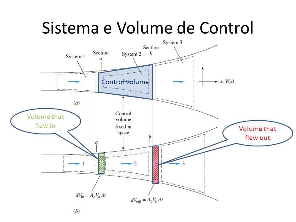 Sistema e Volume de Control