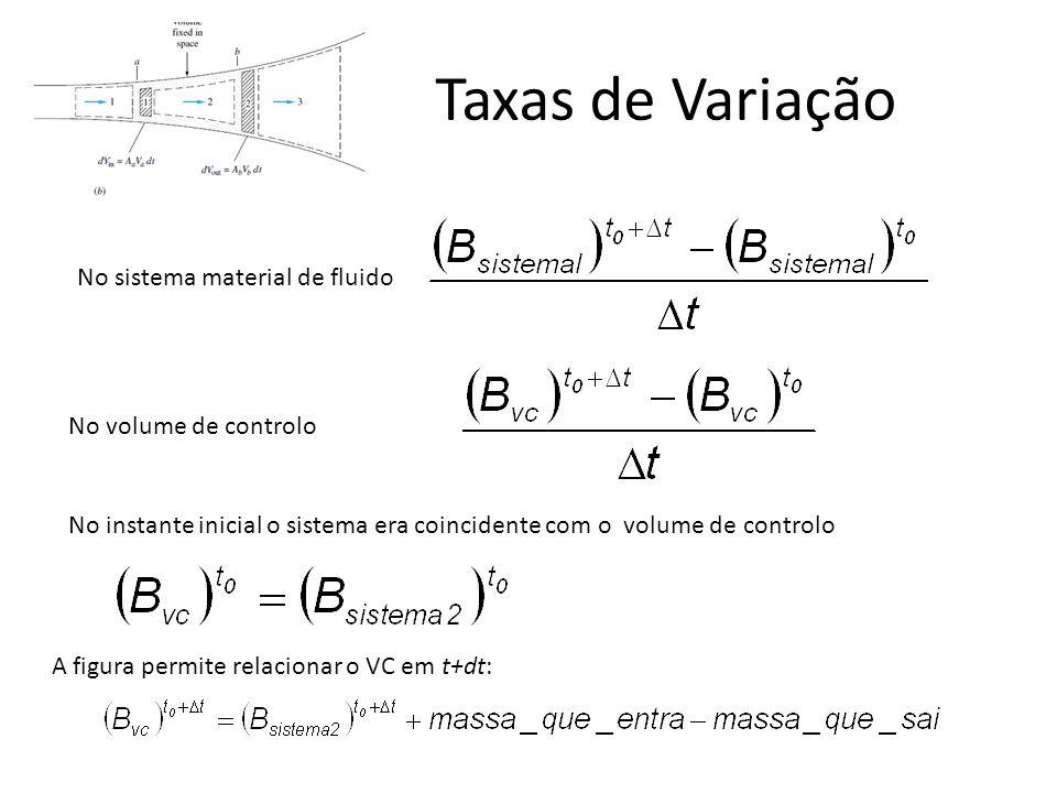 Taxas de Variação No sistema material de fluido No volume de controlo