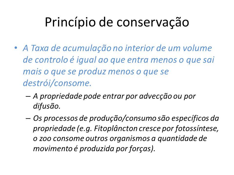 Princípio de conservação