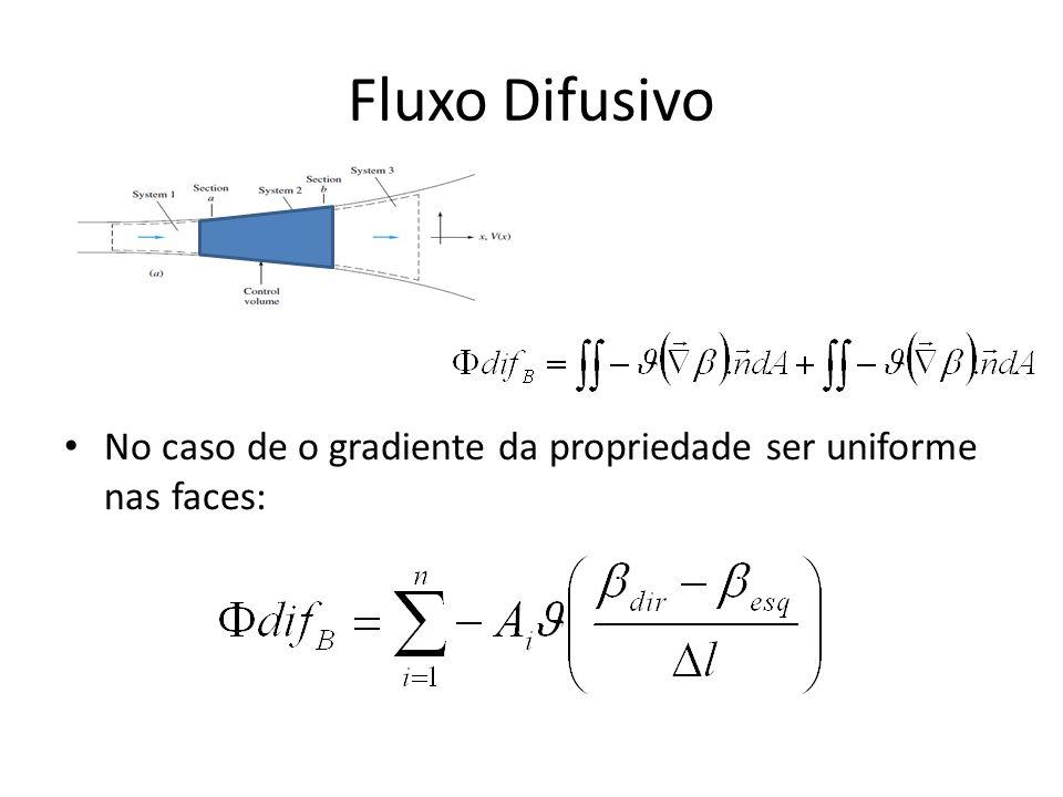 Fluxo Difusivo No caso de o gradiente da propriedade ser uniforme nas faces: