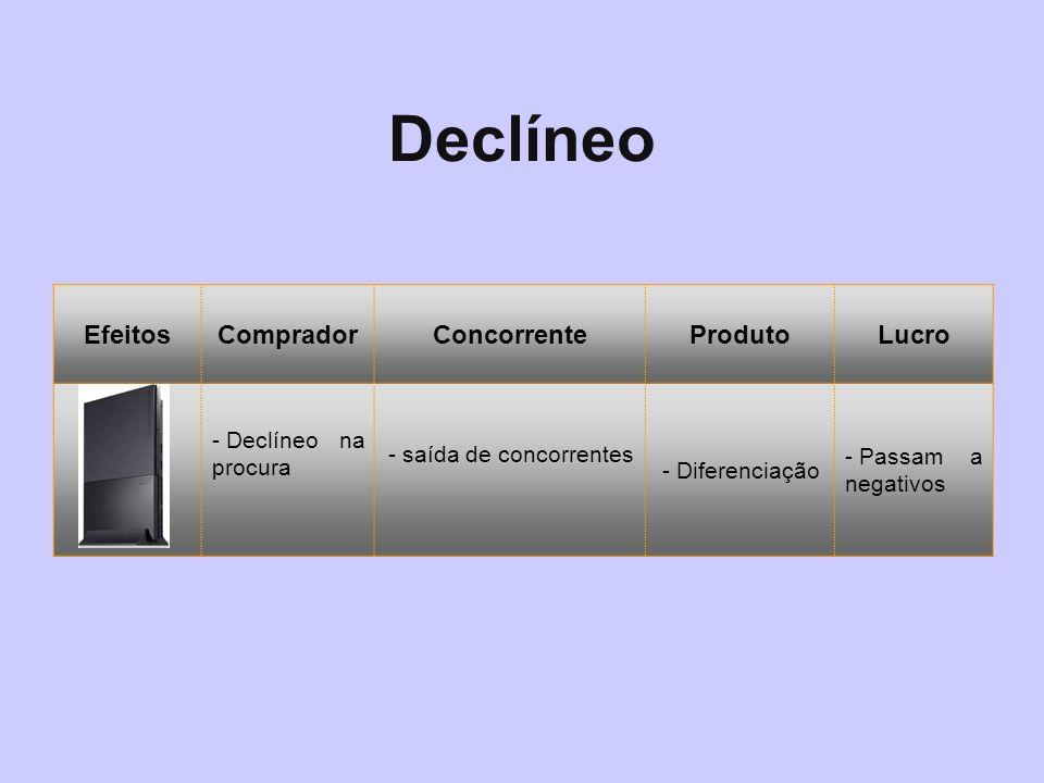 Declíneo Efeitos Comprador Concorrente Produto Lucro