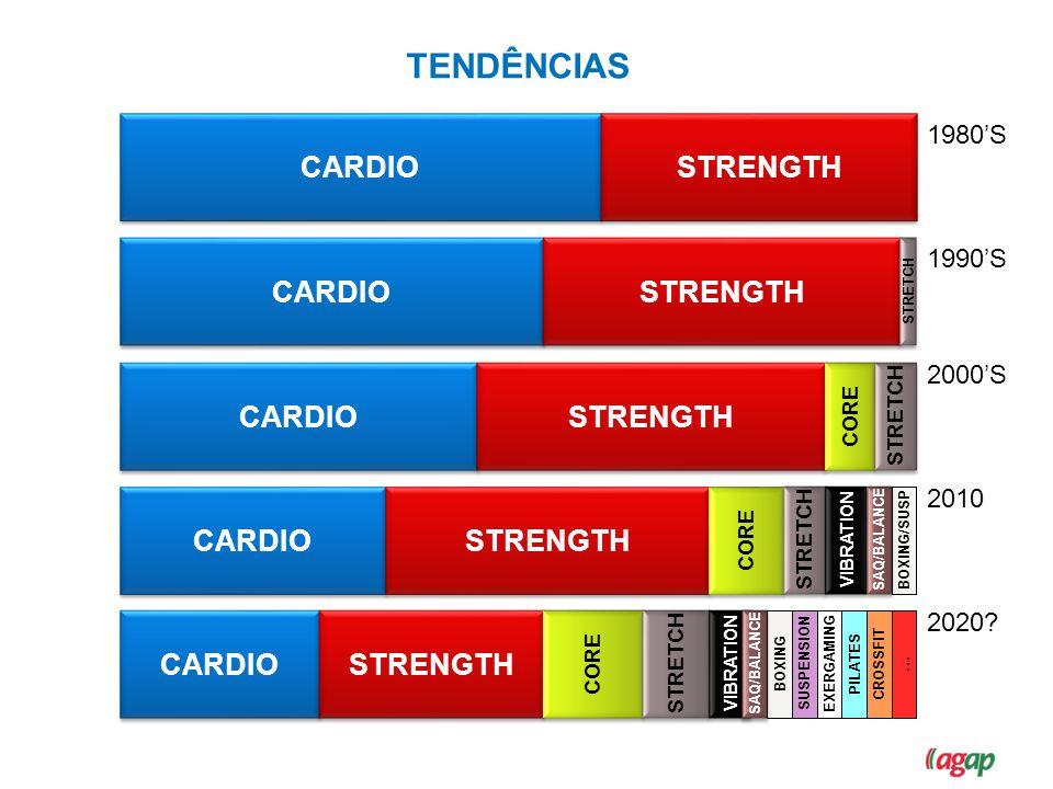 TENDÊNCIAS CARDIO STRENGTH CARDIO STRENGTH CARDIO STRENGTH CARDIO