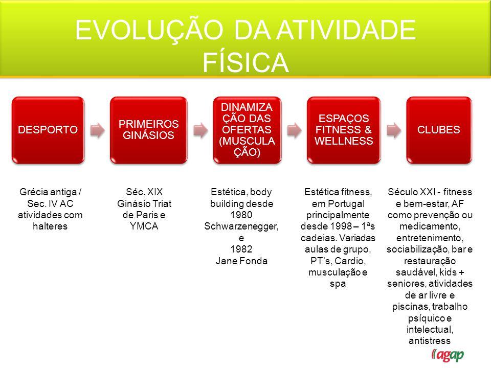 EVOLUÇÃO DA ATIVIDADE FÍSICA
