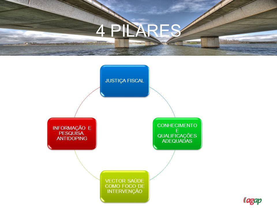 OS 4 PILARES 4 PILARES JUSTIÇA FISCAL