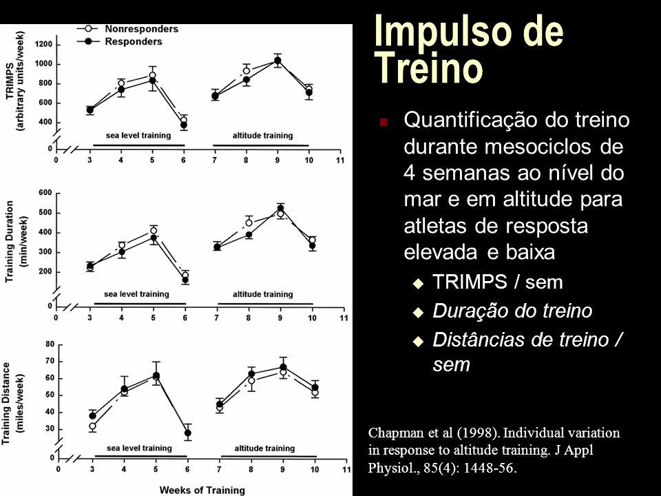 Impulso de Treino Quantificação do treino durante mesociclos de 4 semanas ao nível do mar e em altitude para atletas de resposta elevada e baixa.