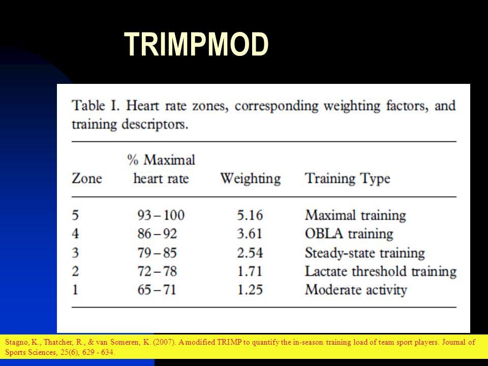 TRIMPMOD