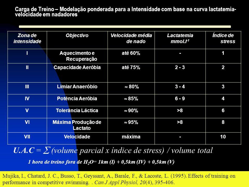 U.A.C =  (volume parcial x índice de stress) / volume total