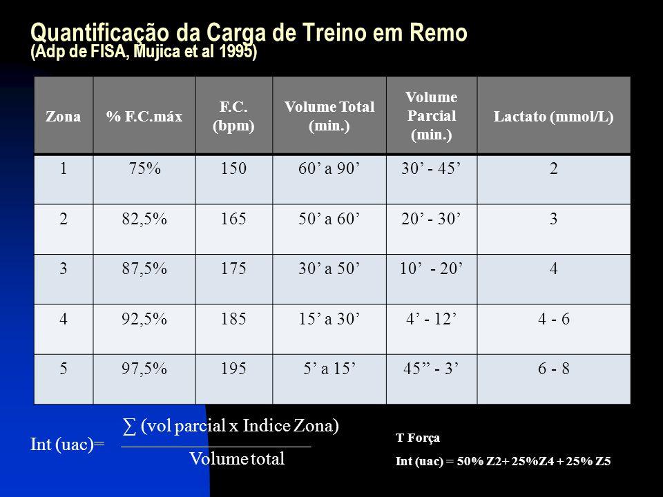 Quantificação da Carga de Treino em Remo (Adp de FISA, Mujica et al 1995)