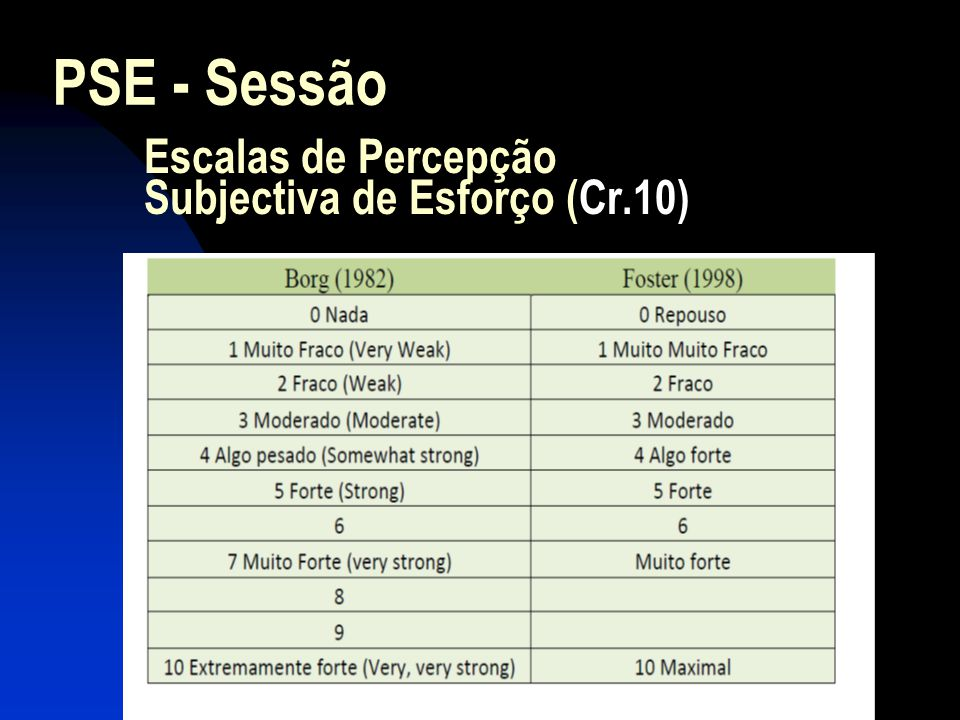 Escalas de Percepção Subjectiva de Esforço (Cr.10)