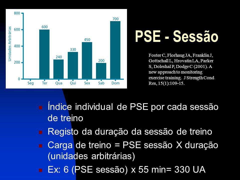 PSE - Sessão Índice individual de PSE por cada sessão de treino