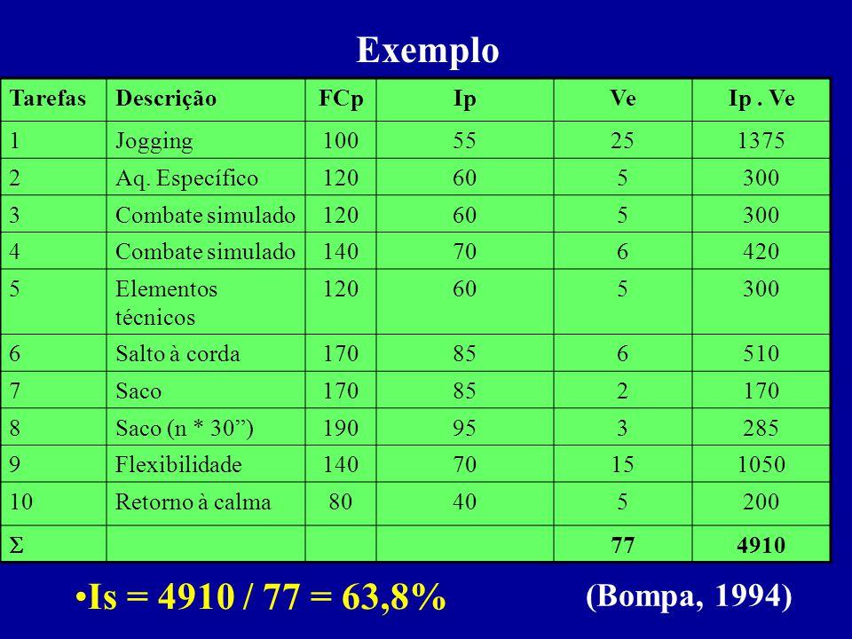 Exemplo Is = 4910 / 77 = 63,8% (Bompa, 1994) Tarefas Descrição FCp Ip