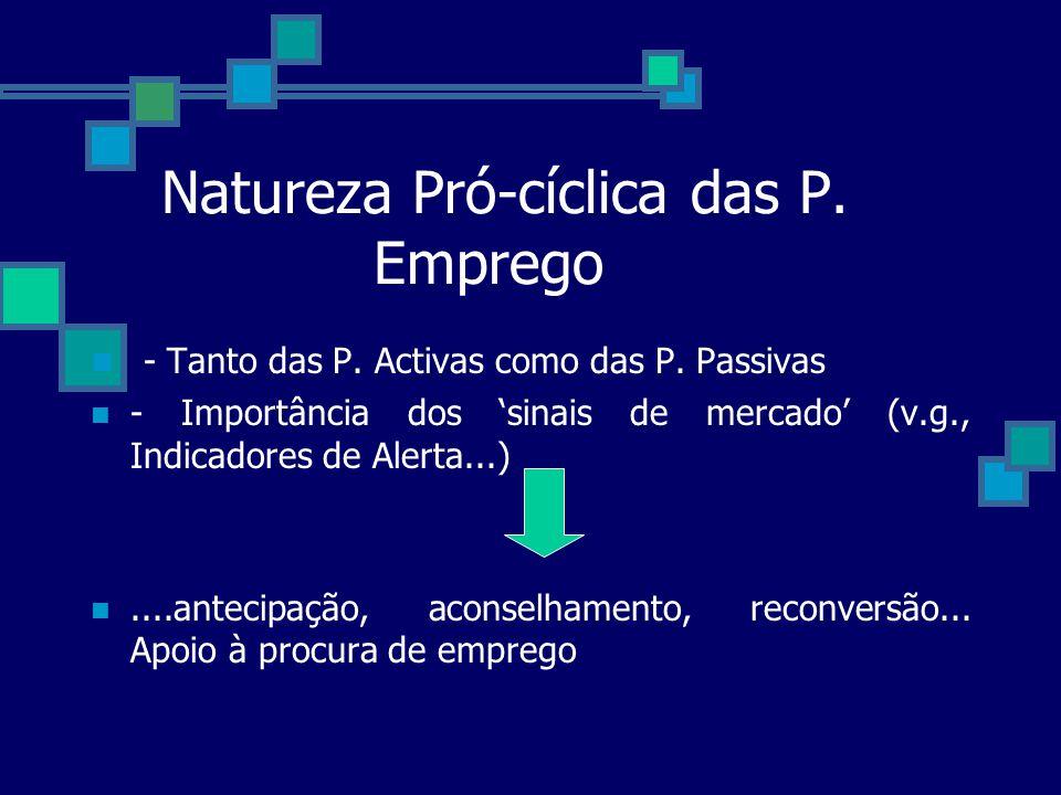 Natureza Pró-cíclica das P. Emprego