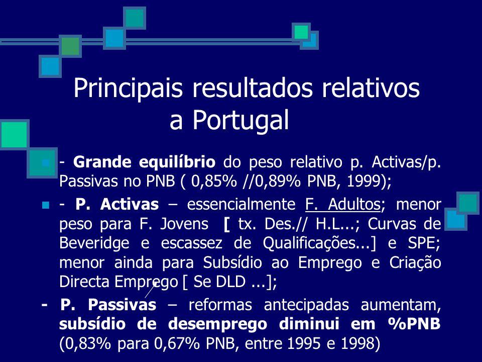 Principais resultados relativos a Portugal