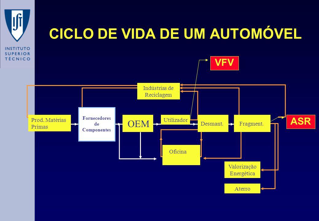 CICLO DE VIDA DE UM AUTOMÓVEL