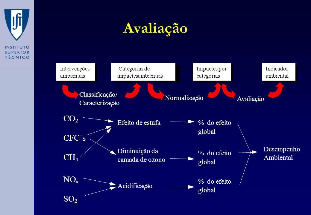Avaliação CO CFC´s CH NO SO Classificação/ Normalização Avaliação