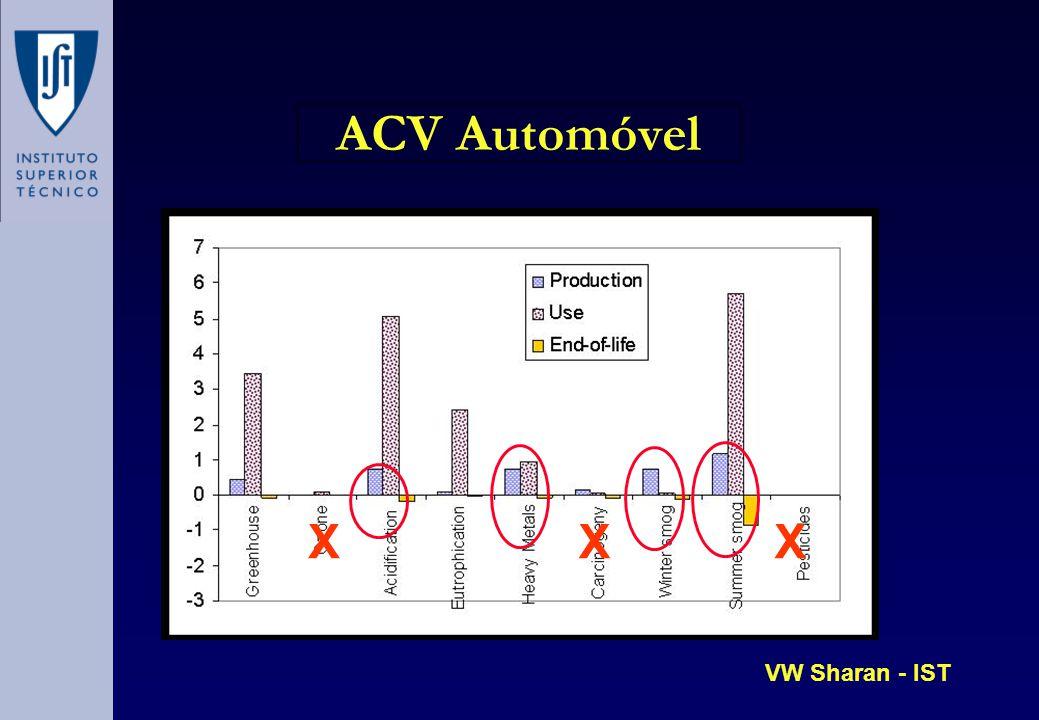 ACV Automóvel X VW Sharan - IST