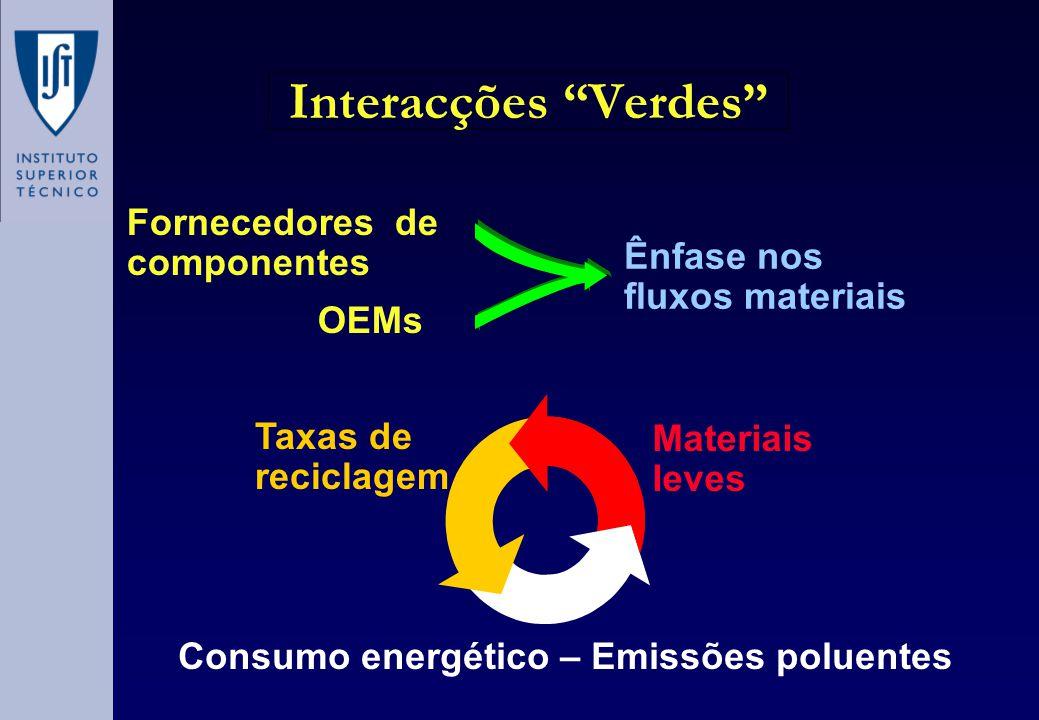 Interacções Verdes Fornecedores de componentes Ênfase nos