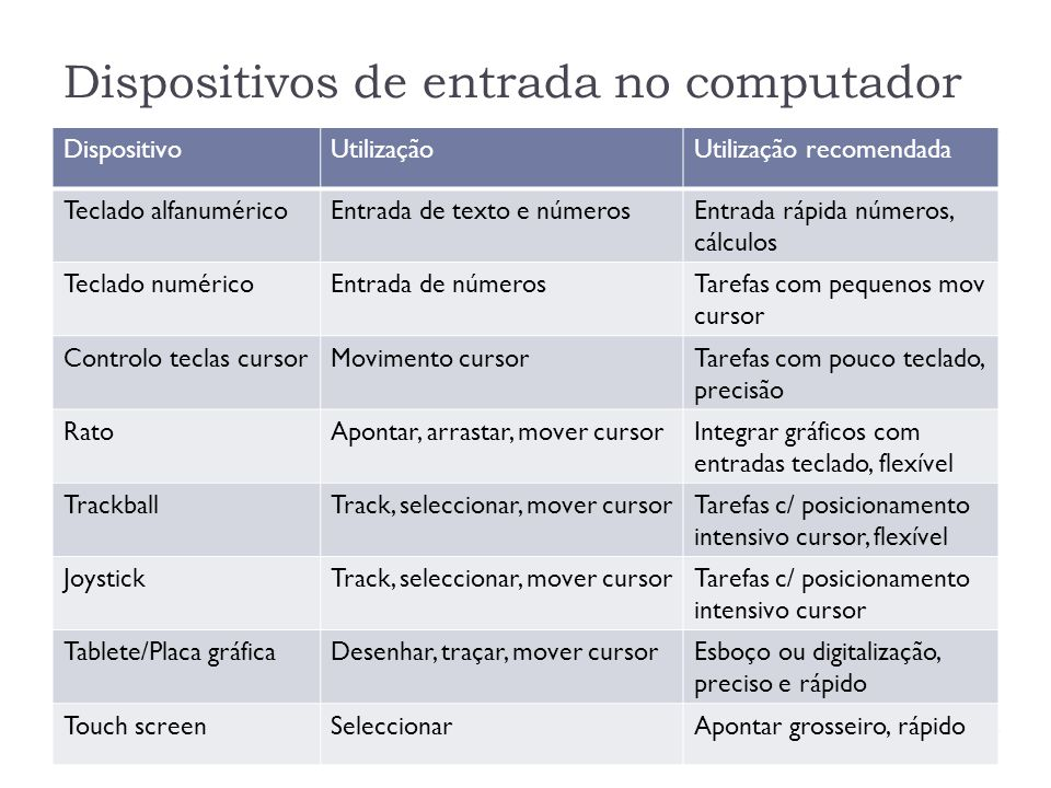 Dispositivos de entrada no computador