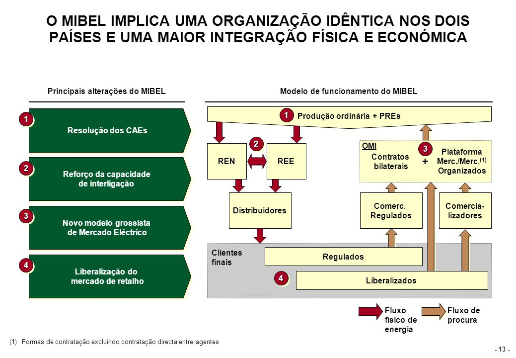 NO MIBEL COEXISTIRÃO CINCO MERCADOS GROSSISTAS COM HORIZONTES TEMPORAIS DE FUNCIONAMENTO COMPLEMENTARES Modelo de mercado grossista proposto para o MIBEL