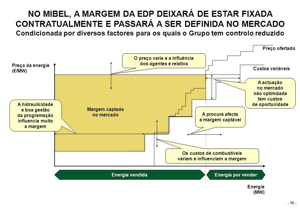 O MIBEL IRÁ CONCRETIZAR-SE DE FORMA FASEADA DURANTE OS PRÓXIMOS TRÊS ANOS