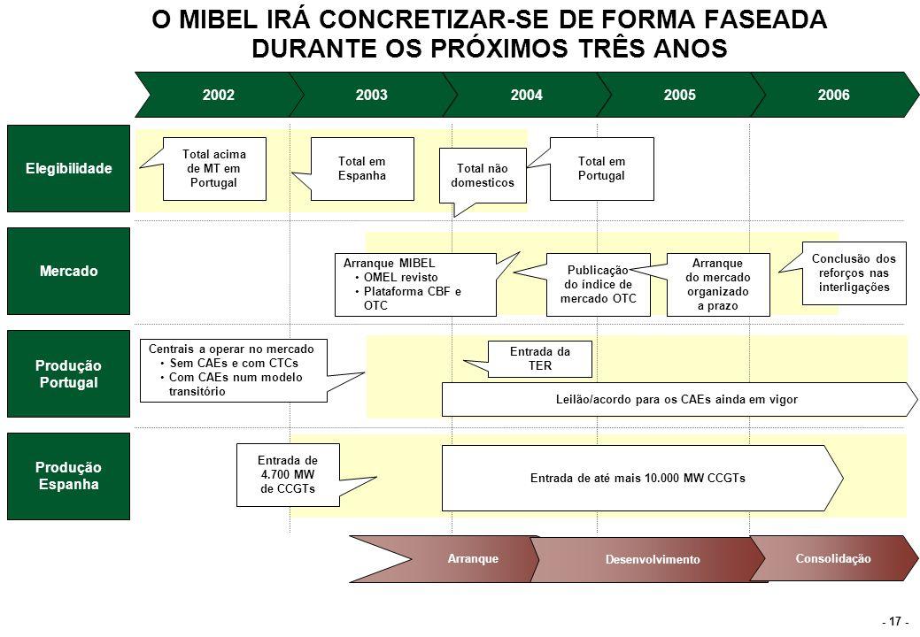 O MERCADO IBÉRICO DIFICILMENTE PASSARÁ DO NÍVEL 3 DE DESENVOLVIMENTO Dadas as respectivas características estruturais