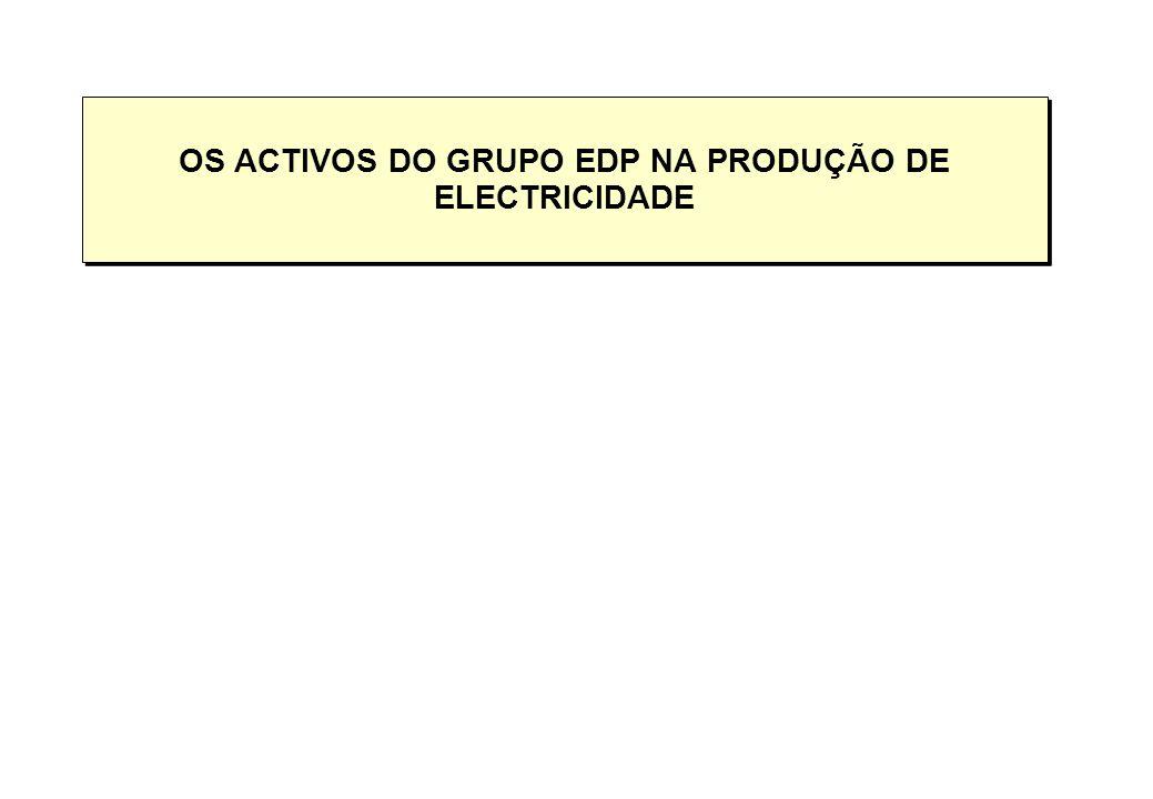 O Grupo EDP é o 3º player Ibérico em termos de capacidade instalada