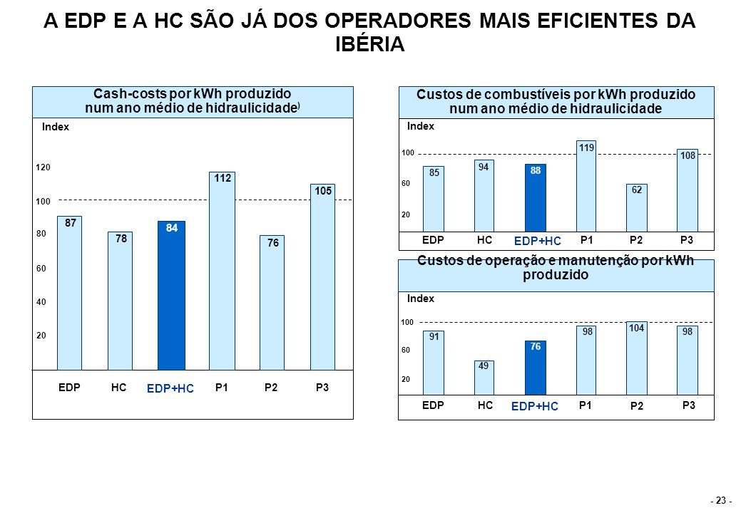 O PORTEFÓLIO DE PRODUÇÃO DA EDP FICARÁ AINDA MAIS EFICIENTE COM A INTRODUÇÃO DOS CICLOS COMBINADOS