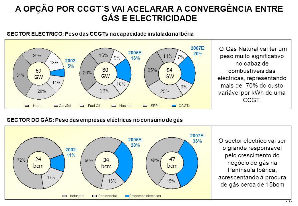 A CONVERGÊNCIA ENTRE GAS E ELECTRICIDADE É UMA TENDÊNCIA MUITO CLARA NO SEIO DA UNIÃO EUROPEIA