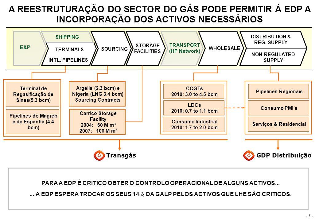 ACTIVOS DE GÁS DA GALP REFORÇAM PRESENÇA DA EDP NO MERCADO IBERICO DE ENERGIA