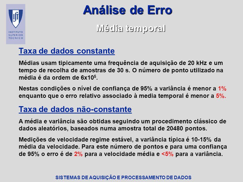 Análise de Erro Média temporal Taxa de dados constante