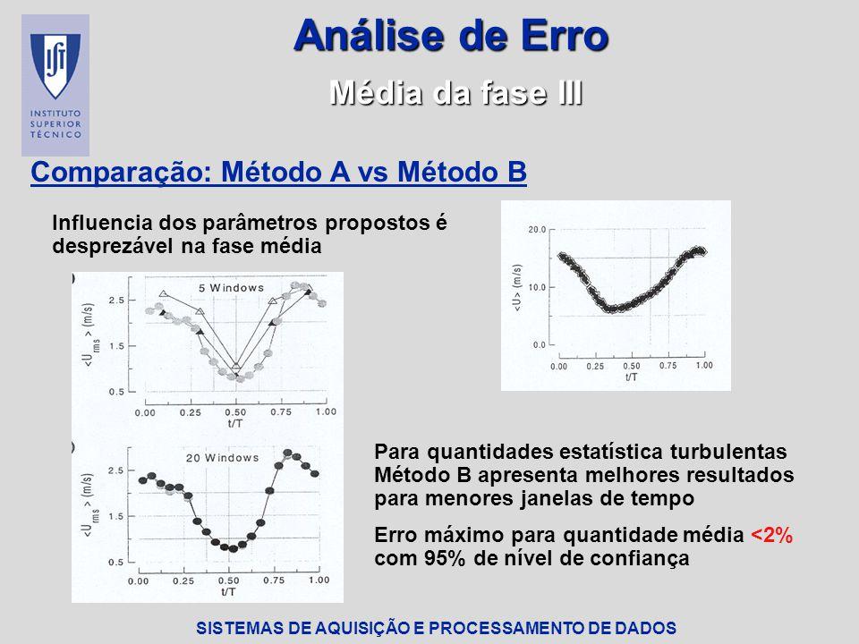 Análise de Erro Média da fase III Comparação: Método A vs Método B