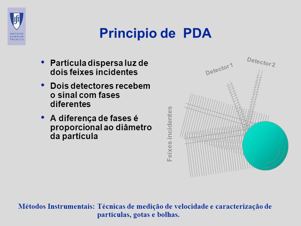 Principio de PDA Partícula dispersa luz de dois feixes incidentes