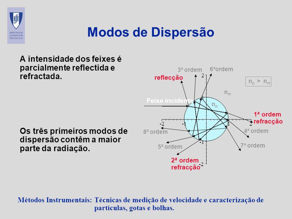 Modos de Dispersão A intensidade dos feixes é parcialmente reflectida e refractada.