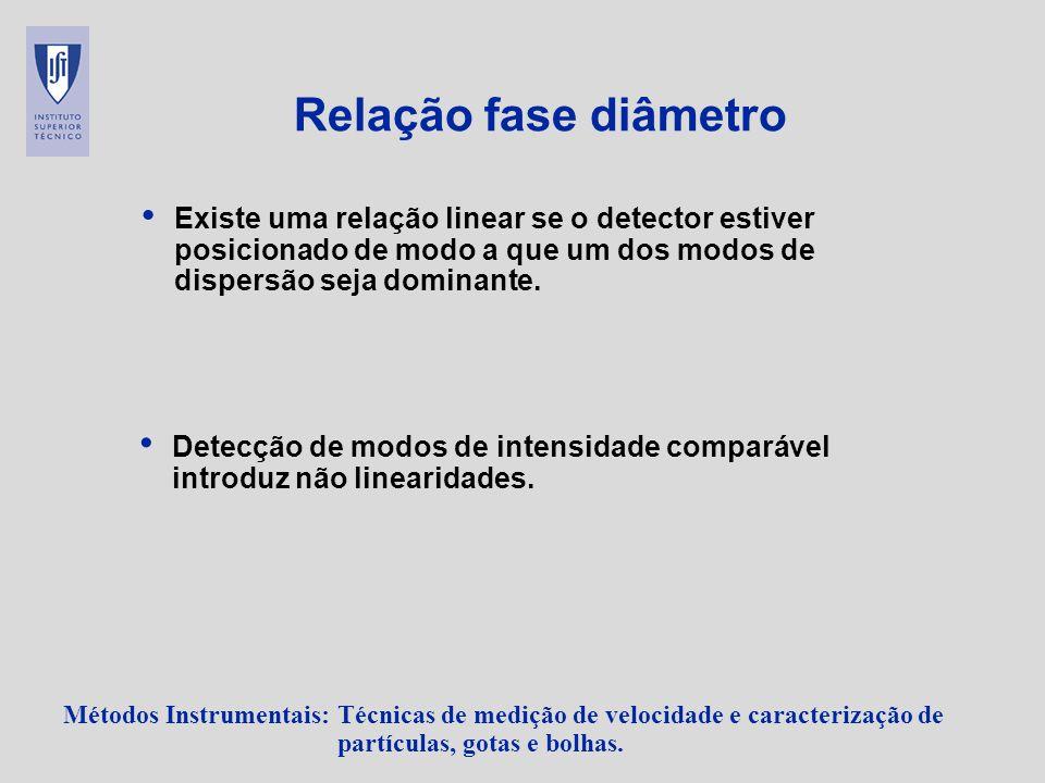 Relação fase diâmetro Existe uma relação linear se o detector estiver posicionado de modo a que um dos modos de dispersão seja dominante.