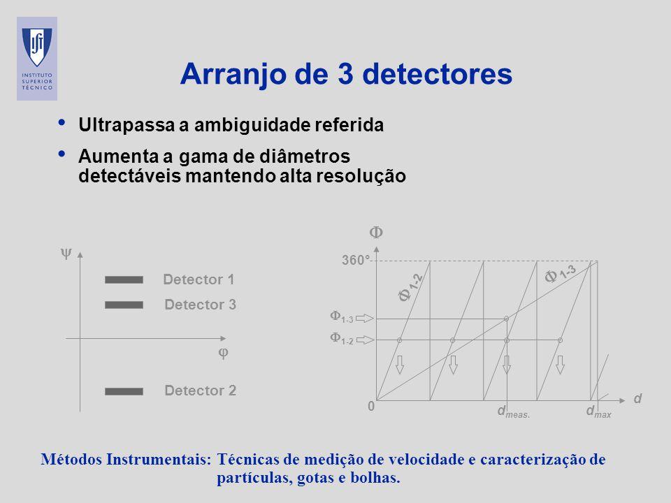 Arranjo de 3 detectores Ultrapassa a ambiguidade referida