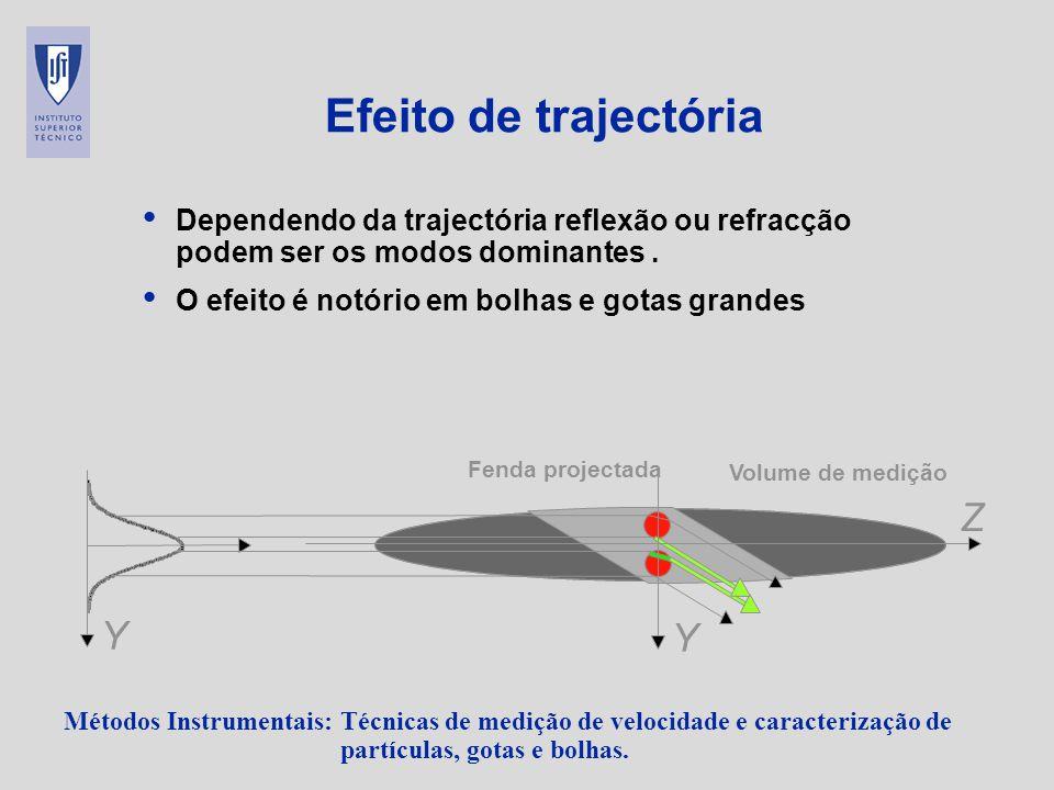 Efeito de trajectória Z Y Y