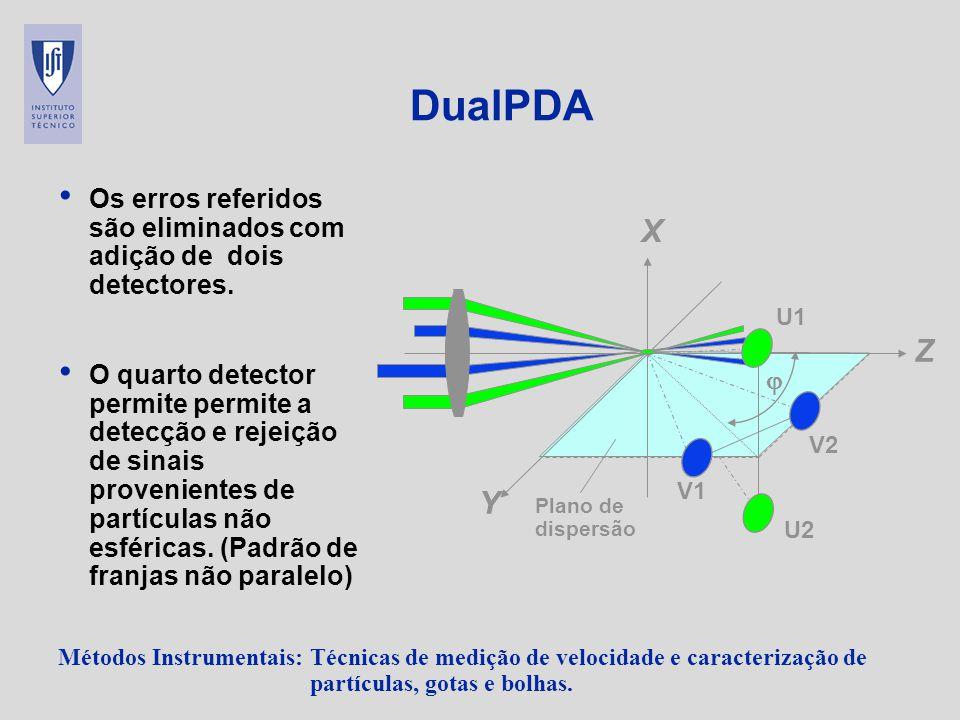 DualPDA Os erros referidos são eliminados com adição de dois detectores.