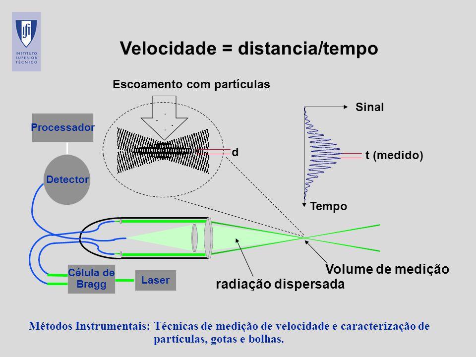 Velocidade = distancia/tempo