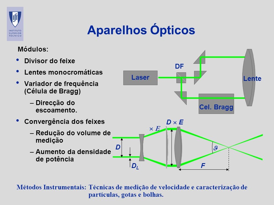 Aparelhos Ópticos Módulos: Divisor do feixe Lentes monocromáticas