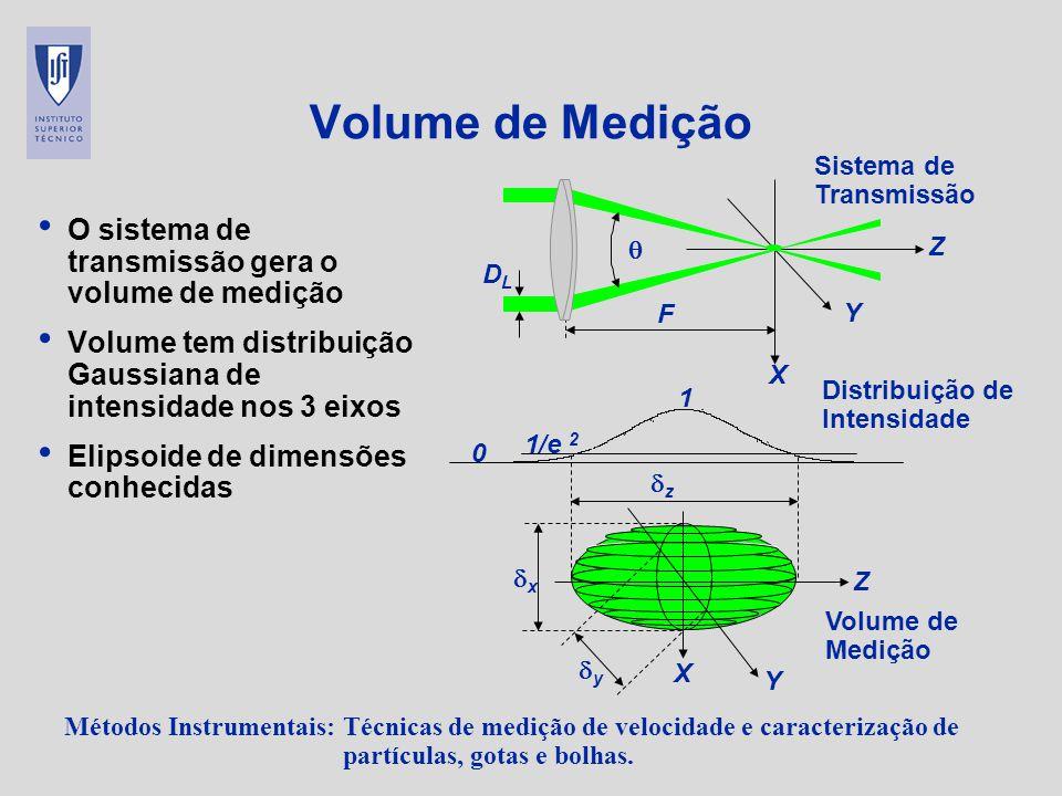 Volume de Medição O sistema de transmissão gera o volume de medição