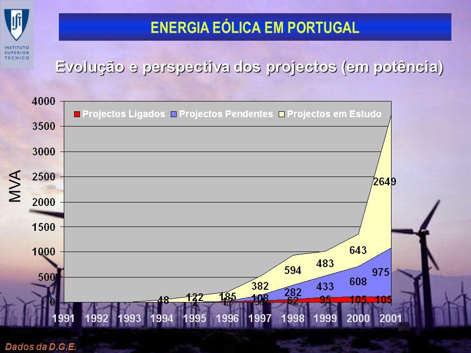 Evolução e perspectiva dos projectos (em potência)