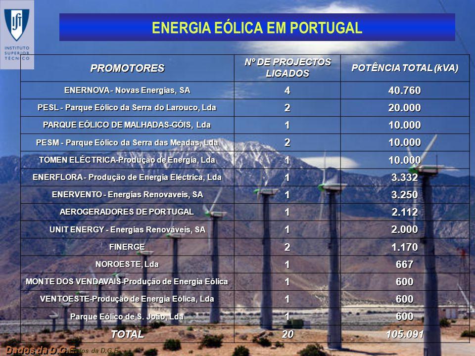 PROMOTORES Nº DE PROJECTOS LIGADOS. POTÊNCIA TOTAL (kVA) ENERNOVA - Novas Energias, SA. 4. 40.760.