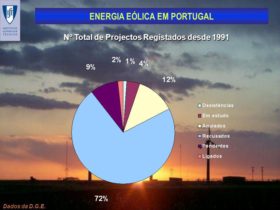 Nº Total de Projectos Registados desde 1991