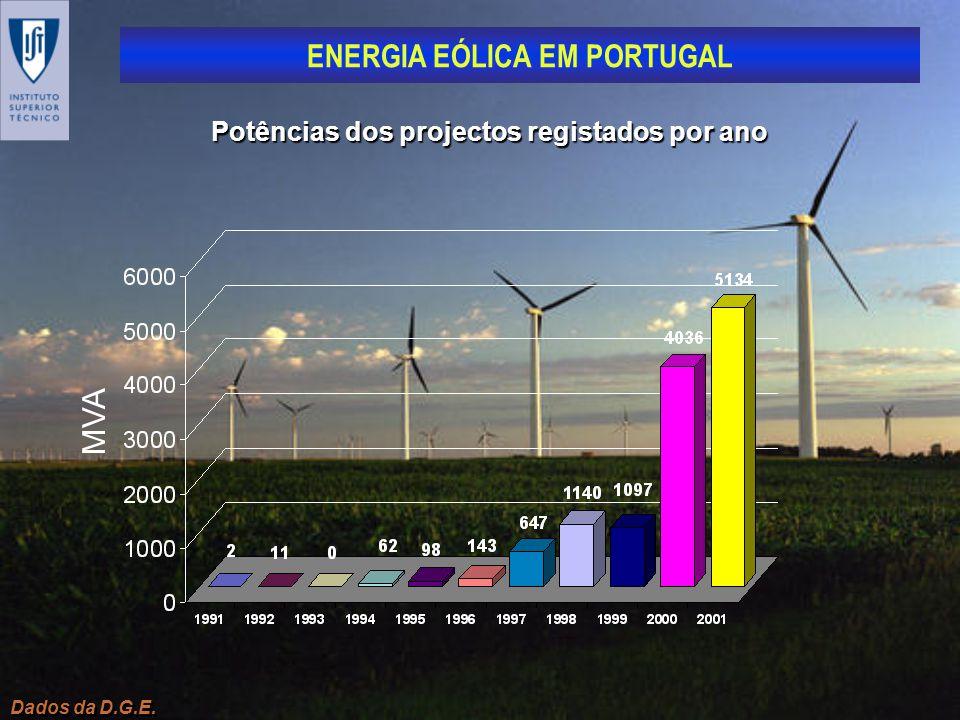 Potências dos projectos registados por ano